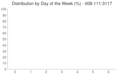 Distribution By Day 008-111-3117